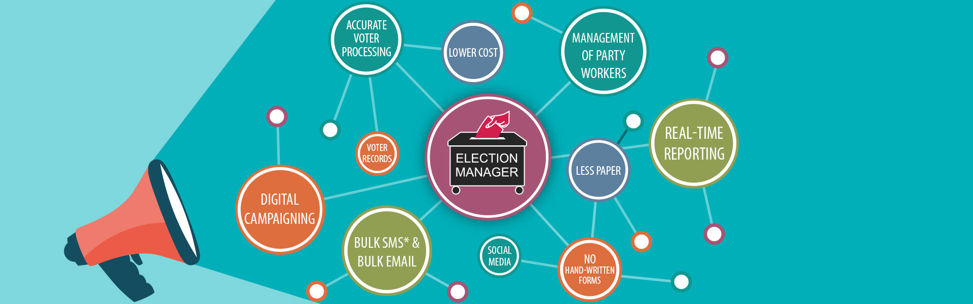 Election Manager Features