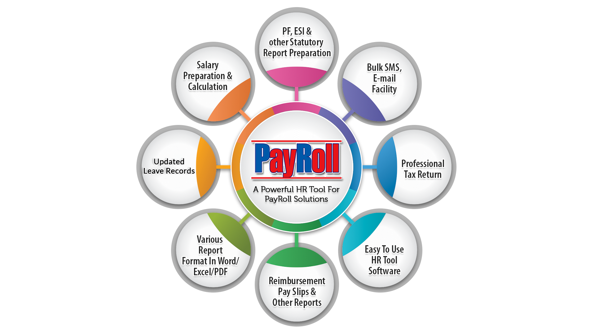 Gen Payroll Software for HR & Employees Management | SAG Infotech